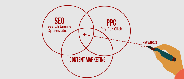 Common in SEO, PPC and Content Marketing