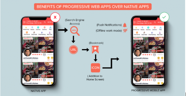 What are Progressive Web Applications and why they are Getting Popular?