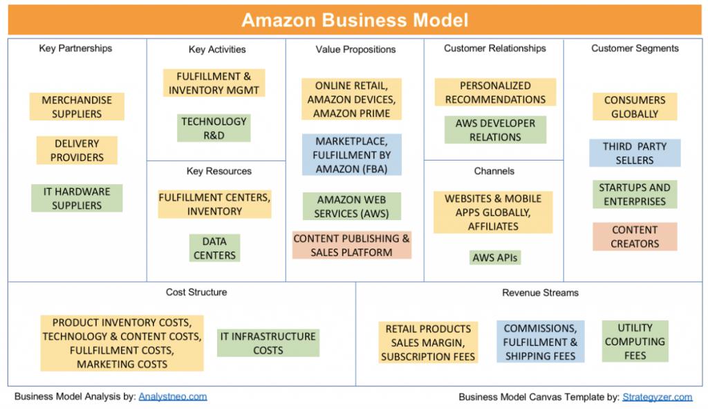Amazon Business Model Canvas