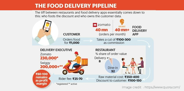swiggy business model- Wooble