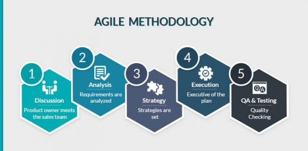 What is Agile Methodology & Why is it used for Mobile App Development?