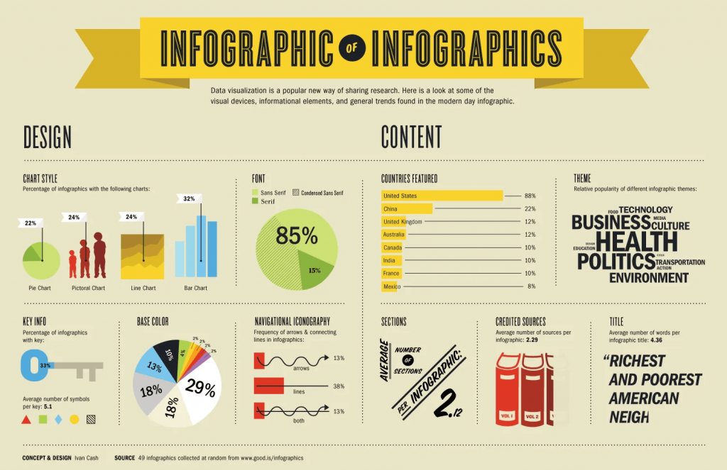 DIY Infographics