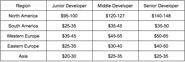 software development cost per hour from various different regions