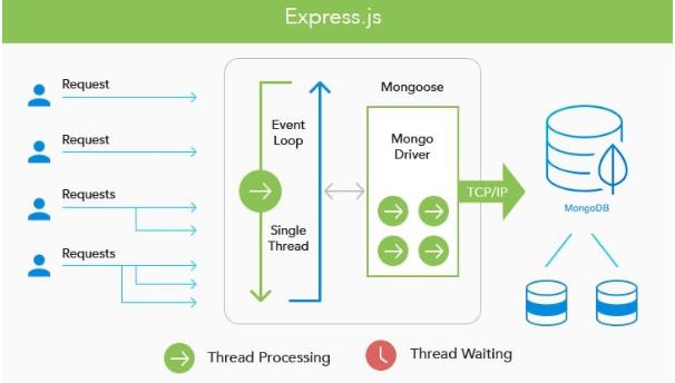Express.js - Backend Web Framework