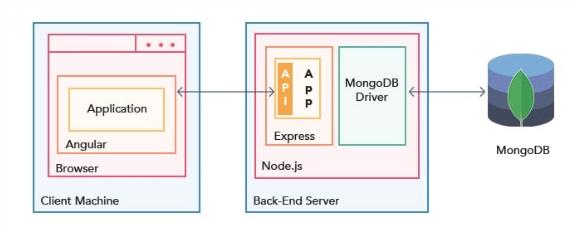 AngularJS - The frontend framework