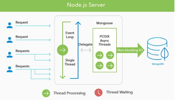 The backend runtime environment: Node.jsm