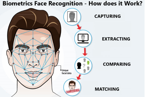 Biometrics Face Recognition Automatic Attendance System