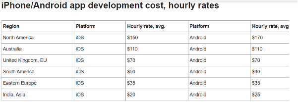 cost of hiring iOS developers from country to country
