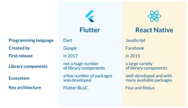 Development Time: Flutter vs React Native