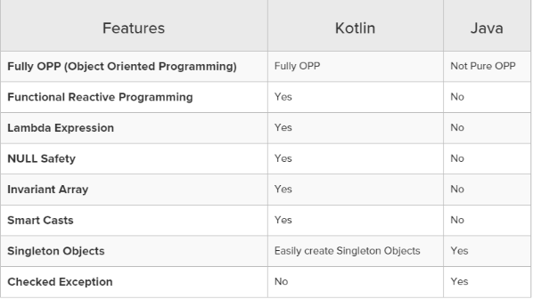 Kotlin vs Java Features Comparison