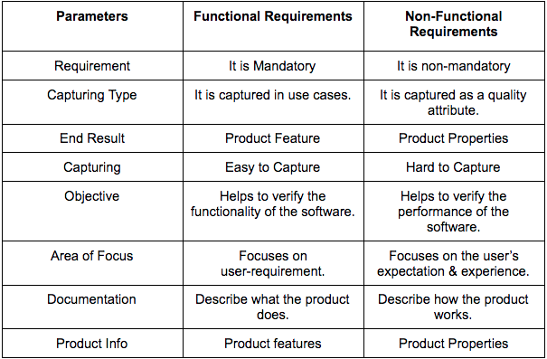 Functional vs Non-Functional Requirements: The Comparison Table