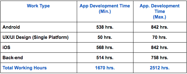work and the time which is needed to build your own messaging application