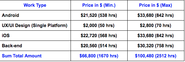 how much it will cost to build a messaging application