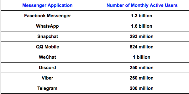 number of active users who use different applications in different countries