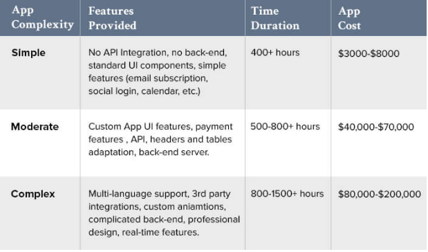 How much does it cost to outsource app development