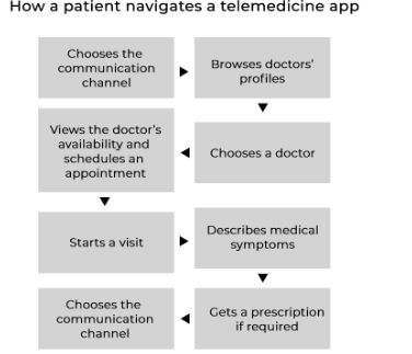 Navigation tips for patients
