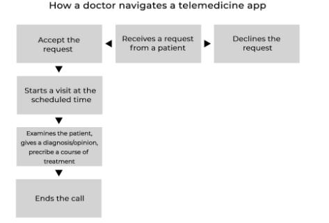 Navigation tips for doctors