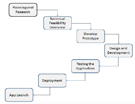 Mobile App Development - Step-by-Step Guide