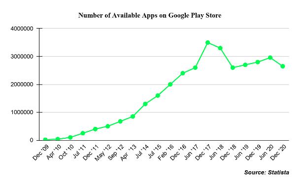 Android App Development Trends
