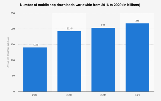 Mobile Applications Download