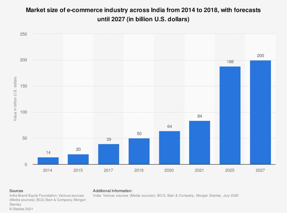 e commerce statistics
