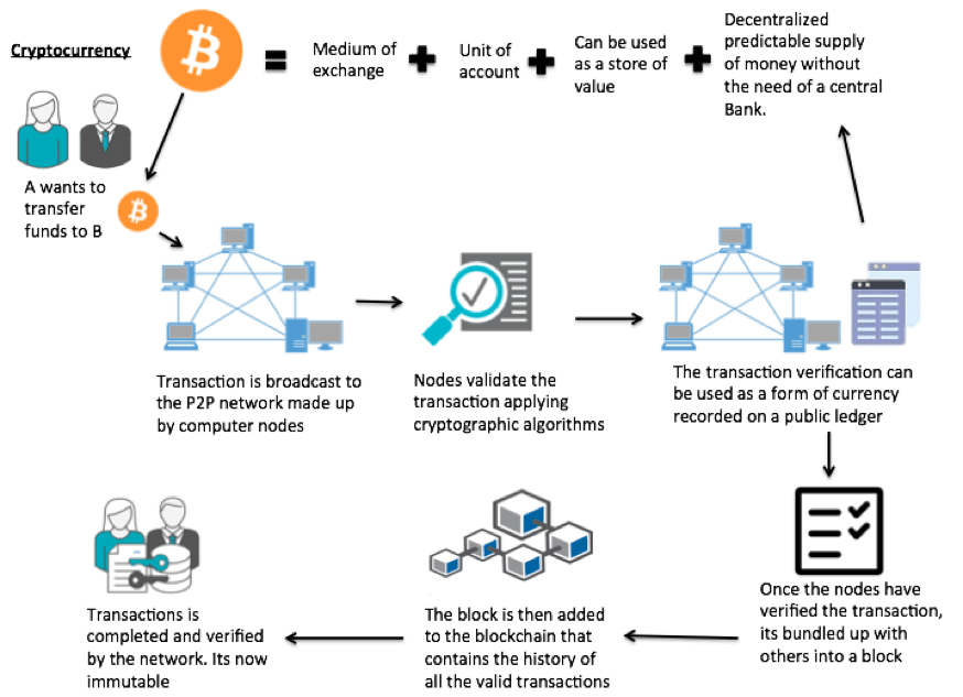 How Does a Cryptocurrency Work?