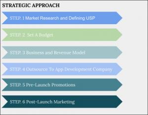 Strategic Approach Video Chat App Development