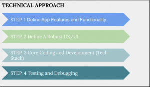 Technical Approach Video Chat App