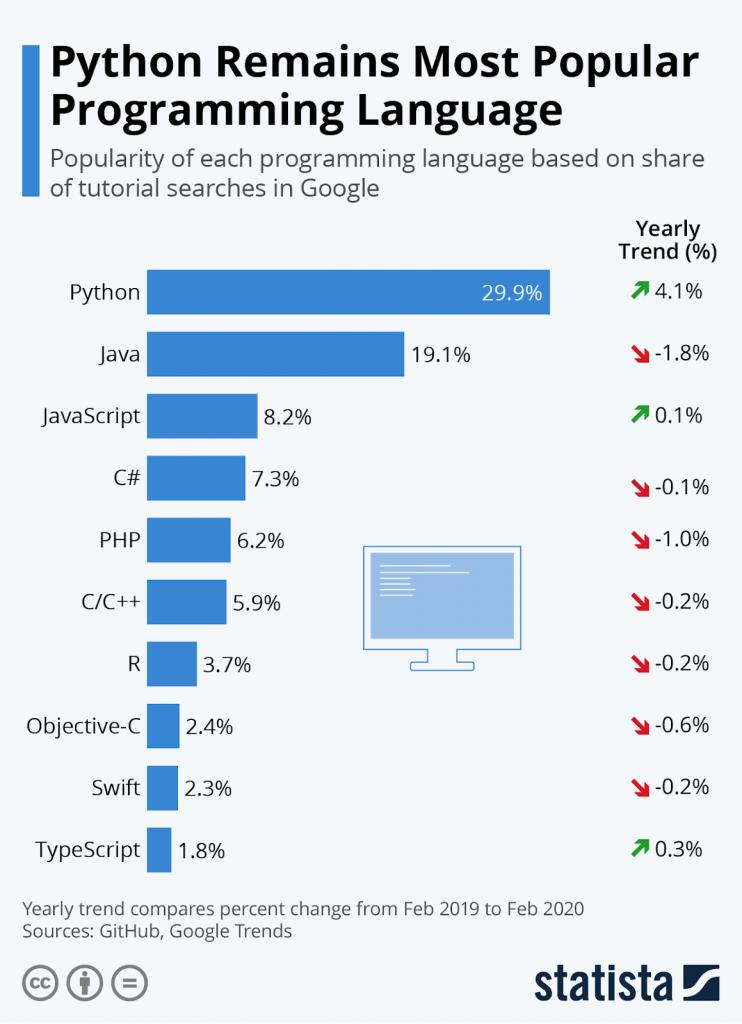 Python Top Programming Languages