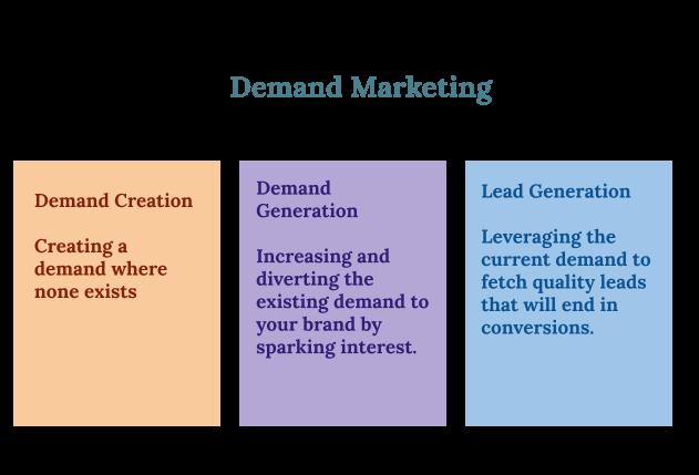 Demand Generation v/s Lead Generation