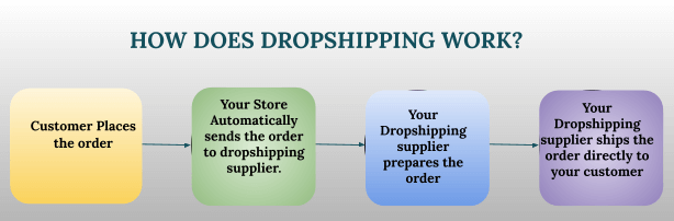 How does Dropshipping Model Work