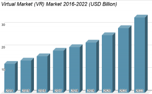 VR Use Cases And Its Growing Market