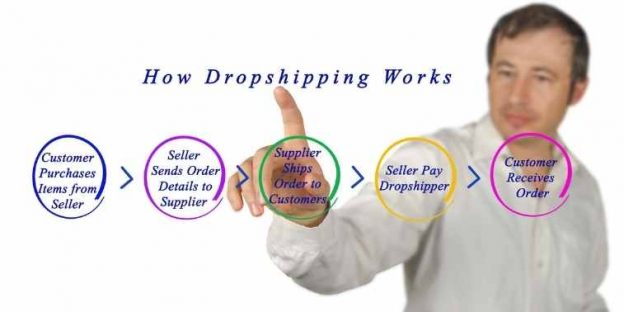 The Comprehensive Guide To Dropshipping – All The Aspects Covered
