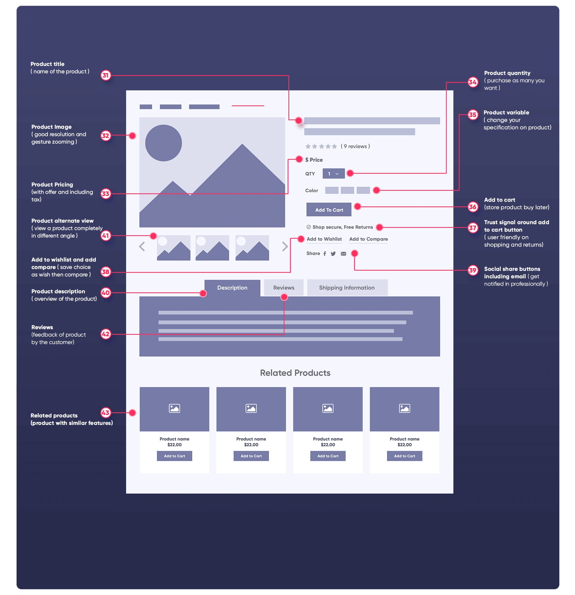 PRODUCT PAGE FEATURES